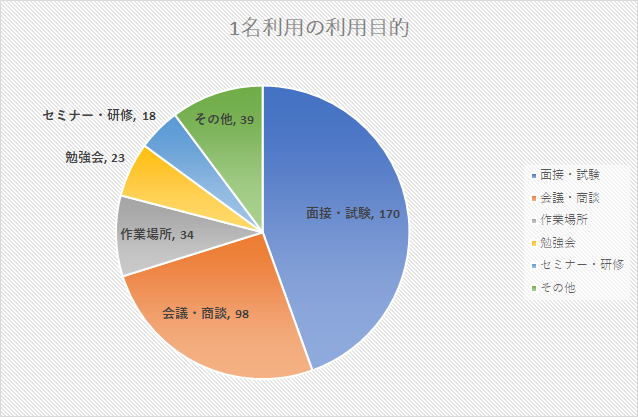 データで見るコロナによるレンタルスペース利用者の行動変容